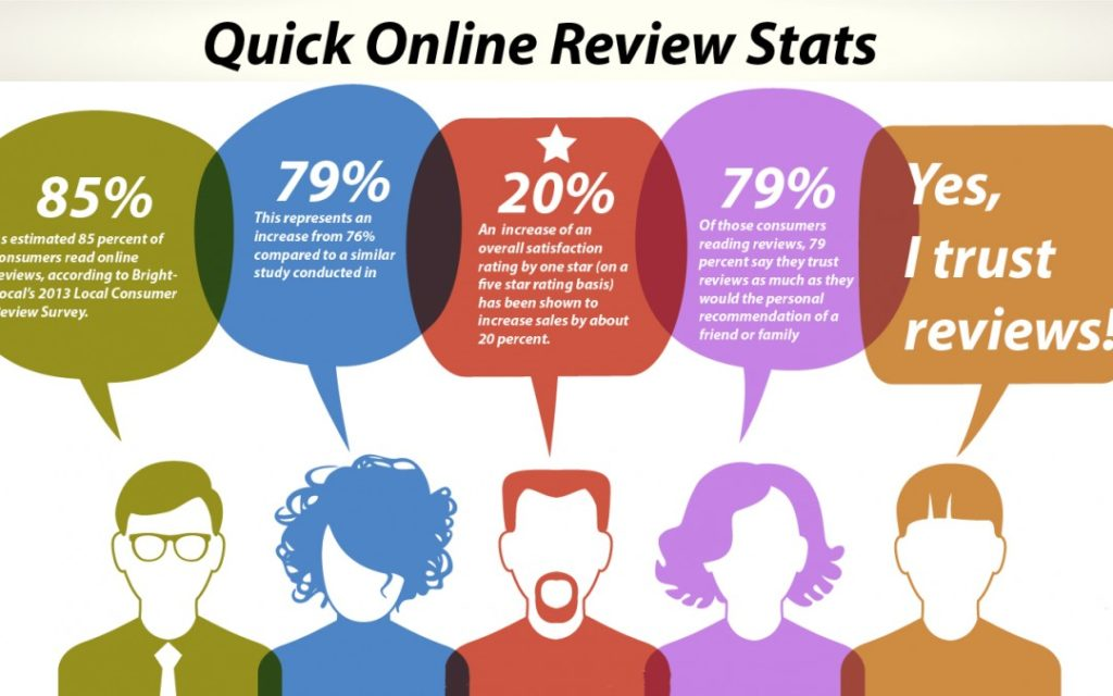 kakireview-ulasan-bisnes-online-reviews-impact-on-small-business